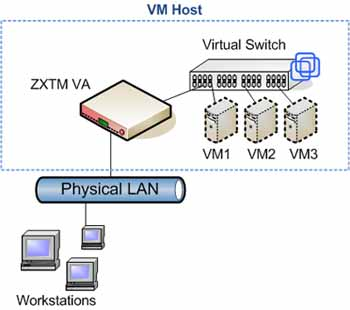 ZXTM Virtual Appliance