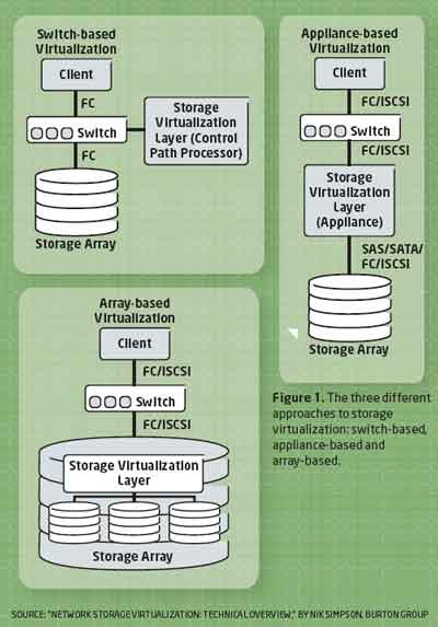 3 Types of Storage Virtualization