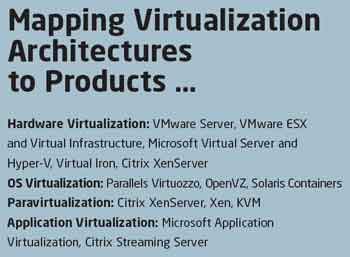 Mapping Virtualization Architectures to Products