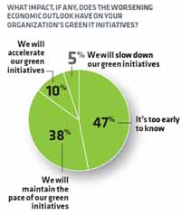What Impact, if any, does the worsening economic outlook have on your organization's green IT initiatives?