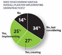 Does your company have an overall plan for implementing green initiatives?