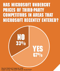 Has Microsoft undercut prices of third-party competitors in areas that Microsoft recently entered?