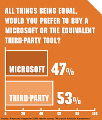 All things being equal, would you prefer to buy a Microsoft or the equivalent third-party tool?