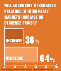 Will Microsoft's increased presence in third-party markets increase or decrease prices?