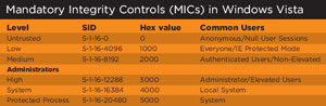 Mandatory Integrity Controls (MICs) in Windows Vista