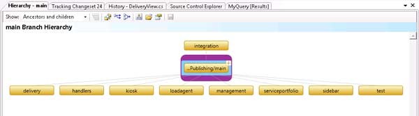 Branching in VS 2010: Figure 4