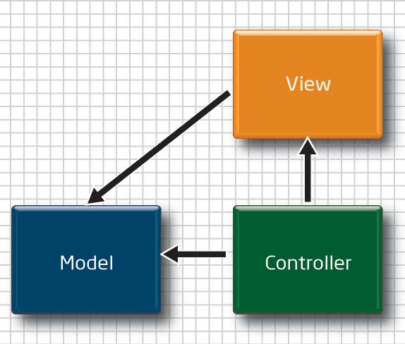 Partition Web Apps Intelligently: Figure 1: Model-View-Controller (MVC).