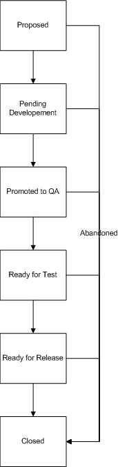Creating a Release Manifest: Figure 1