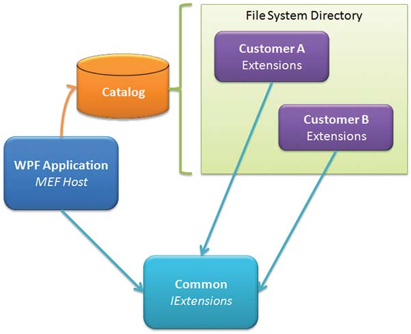 Working with MEF: Figure 1: Managed Extensibility Framework offers several catalog types.
